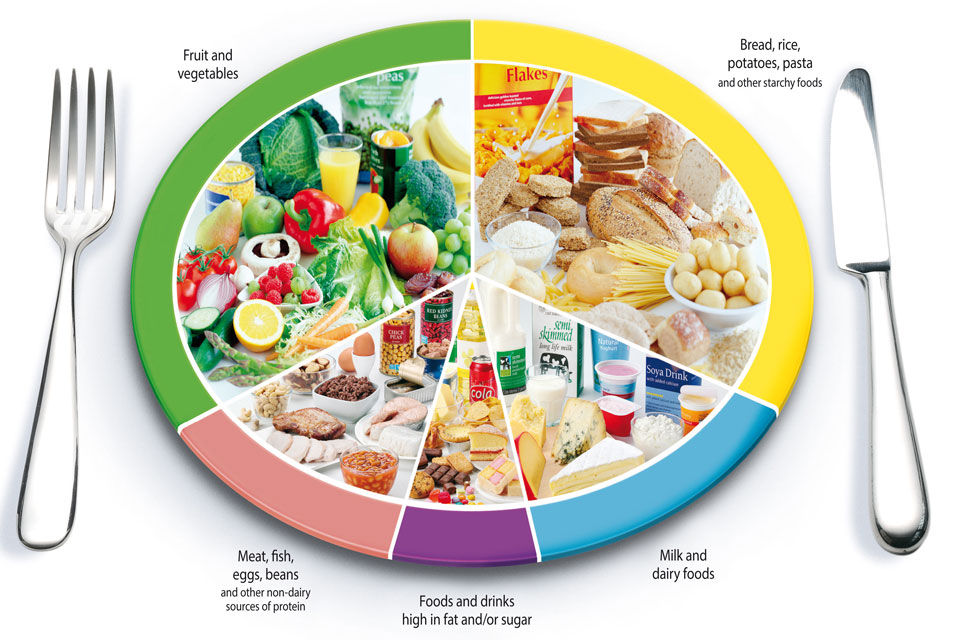 Eatwell-plate-graphic_960x640